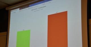 Stand 18:48 Uhr - Wahlauszählung in Erlensee.